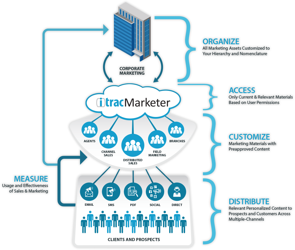 Distributed Marketing